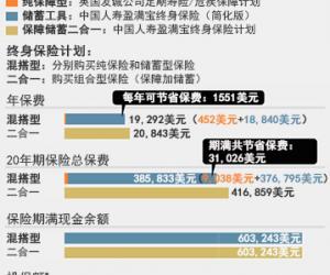 中国新富购买高额人寿保险的几大须知